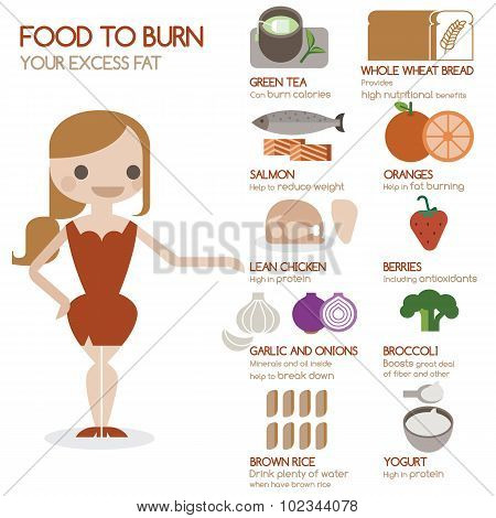 Food to burn your excess fat