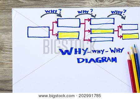 Why Why Why Diagram