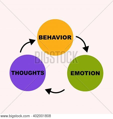 Diagram Concept With Cognitive Behavioral Text And Keywords. Eps 10 Isolated On Pink Background