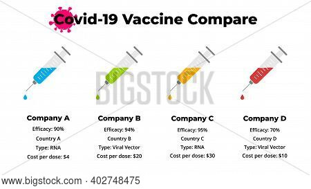 2019-ncov Four Vaccine Efficacy Compare Infographic. Vector Syringe. Covid-19 Vaccination. Coronavir