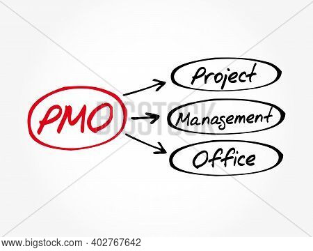 Pmo - Project Management Office Acronym, Business Concept Background