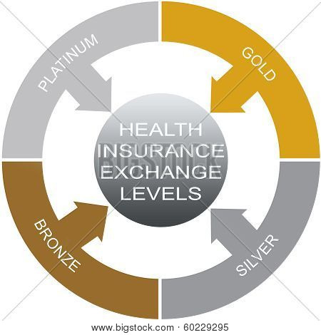 Health Insurance Exchanges Word Circle Concept