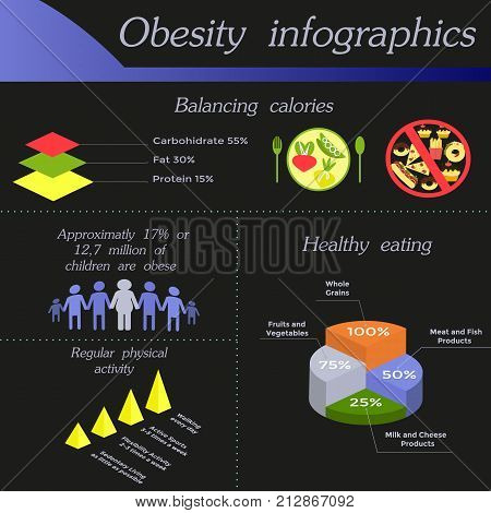 obesity and calories With concurrent rise in childhood obesity prevalence in the usa, the national health and nutrition examination survey (nhanes) noted only subtle change in calorie intake among us children from the 1970s to 1988–1994.