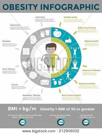 Obesity infographic template - fast food sedentary lifestylediet diseases and mental illness. Diet and lifestyle data visualization concept. Vector template for presentation and training.