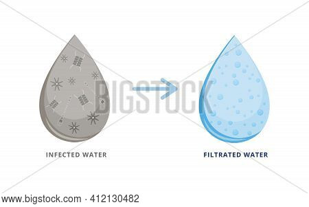 Infected And Filtrated Water Drops On White Background.