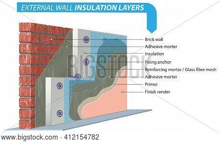 External Wall Insulation System - Styrofoam Facade Layers