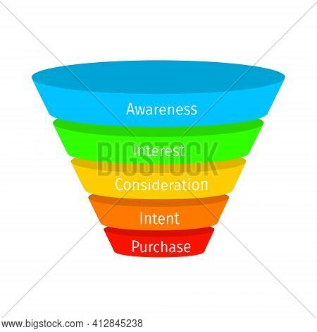 Sales Or Purchase Funnel Model With Main Stages. Lead Generation Process. Internet Marketing, Conver