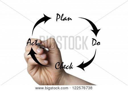 PDCA circle drawn by a hand isolated on white background