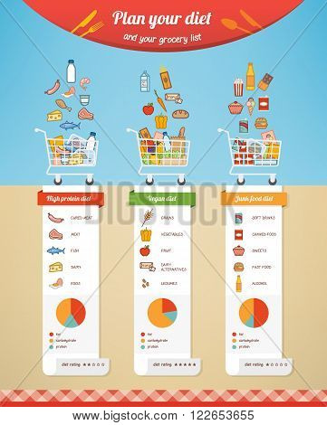 Diet plan comparison infographic with grocery list nutrition facts and food icons
