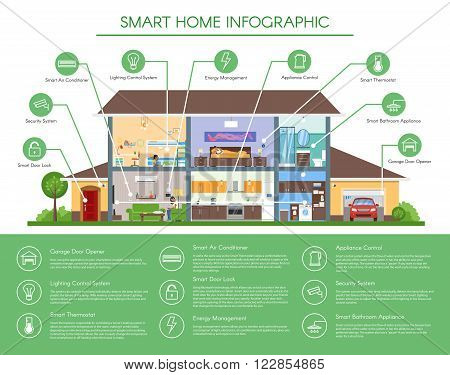 Smart home infographic concept vector illustration. Detailed modern house interior in flat style. Technology icons and design elements.