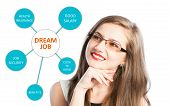 Dream job with benefits list and a young woman thinking at health insurance good salary and job security poster