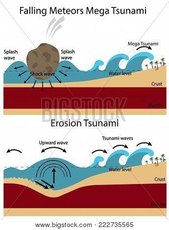 Establishment of Tsunami. Falling Mega Tsunami and Erosion Tsunami