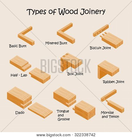 Types Of Wood Joints And Joinery. Industrial Vector Illustration