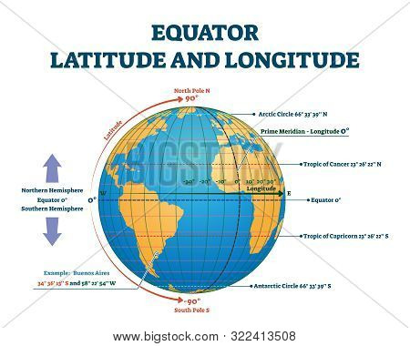 Equator Latitude And Longitude Vector Illustration. Equator Grid Line Explanation With Northern And