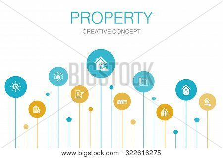 Property Infographic 10 Steps Template.property Type, Amenities, Lease Contract, Floor Plan Icons