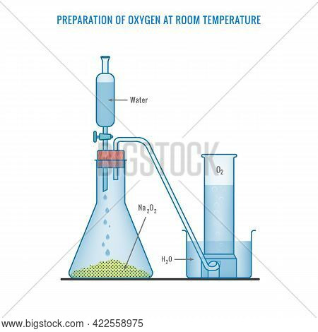 Oxygen Gas Preparation At Room Temperature. Preparation Of Oxygen Gas In Laboratory With The Help Of
