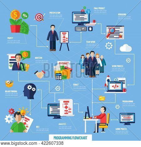 Scrum Agile Project Development Method Flowchart From Idea Trough Teamwork Management To Final Produ
