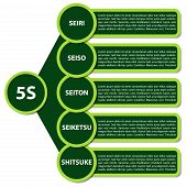 Vector illustration of modern strategy 5S. Description in japanese language. Original japanese words Seiri Seiso Seiton Seiketsu Shitsuke are equivalent of english words Sort Arrange Clean Standardize Sustain. poster