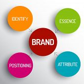 Vector brand concept schema diagram - identify, essence, attribute, positioning poster