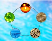 Collage of Feng Shui destructive cycle with five elements (water, wood, fire, earth, metal) poster