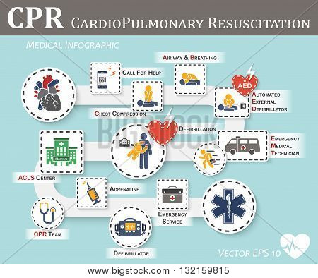 CPR ( Cardiopulmonary resuscitation ) icon ( flat design ) , Basic life support ( BLS ) and Advanced cardiac life support  , ( ACLS )( mouth to mouth , chest compression , defibrillation )