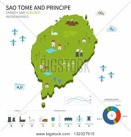 Energy industry and ecology of Sao Tome and Principe vector map with power stations infographic.