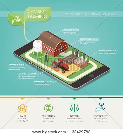Organic farming principles environmental care and food production infographic