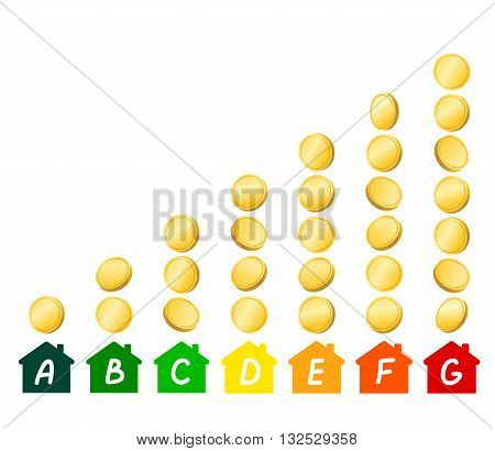 House icons with energy efficiency marking, stacks of gold coins demonstrating level of expense in accordance with chosen type of energy efficiency. Energy saving and energy consumption concept poster