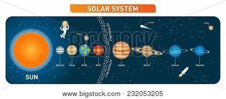Solar System Planets Collection With Sun, Moon, Asteroid Belt, Comet, Astronaut Character And Rocket