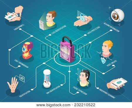 Biometric Id Isometric Flowchart With Face Thermogram Fingerprint And Voice Unlock Dna And Face Iden