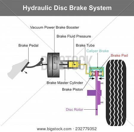 Hydraulic Brake System, When The Brake Pedal Is Pressed, A Pushrod Exerts Force On The Piston In The