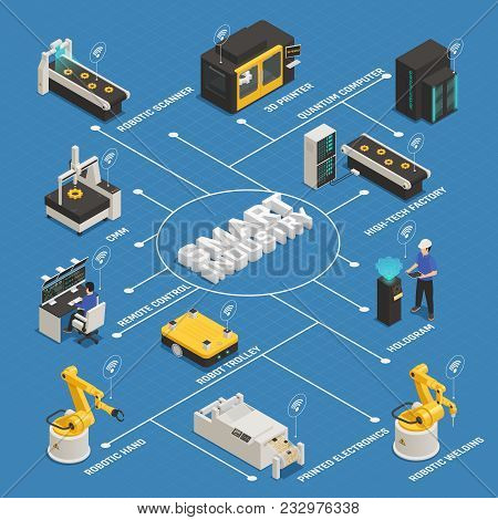 Smart Industrial Intelligent Manufacturing Isometric Flowchart With Remote Controlled Robotic Arm 3d