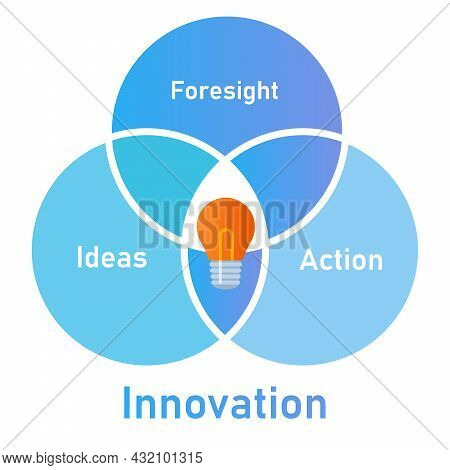 Innovation Elements From Foresight Ideas To Action Overlapped Circle
