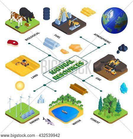 Natural Resources Isometric Flowchart With Livestock Oil Ore Extraction Land Forest Water Wind Solar
