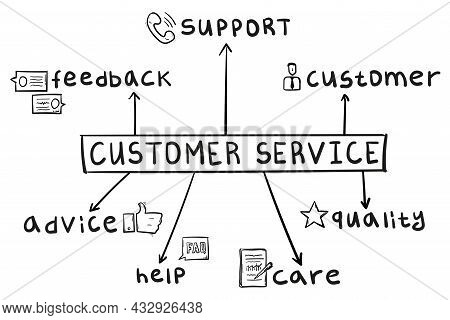 Concept Of Customer Service Mind Map In Handwritten Style