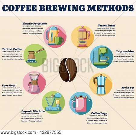 Coffee Brewing Methods Concept Infographics. Flat Design Vector Illustration Of Coffee Brewing Conce