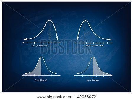 Business and Marketing Concepts Illustration Collection of Positve and Negative Distribution Curve or Normal Distribution Curve and Not Normal Distribution Curve on Chalkboard Background.