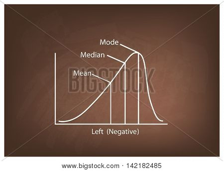 Business and Marketing Concepts Illustration of Negative Distribution Curve or Not Normal Distribution Curve on Brown Chalkboard Background.