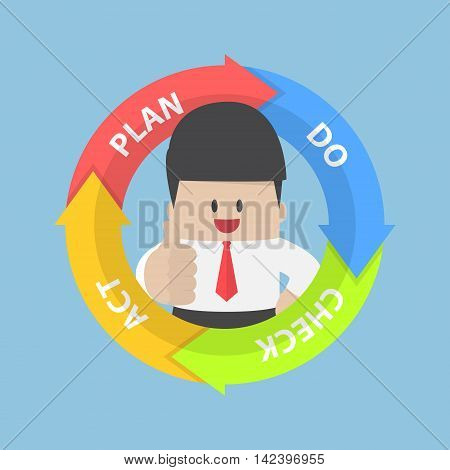 Pdca (plan Do Check Act) Diagram And Businessman With Thumbs Up