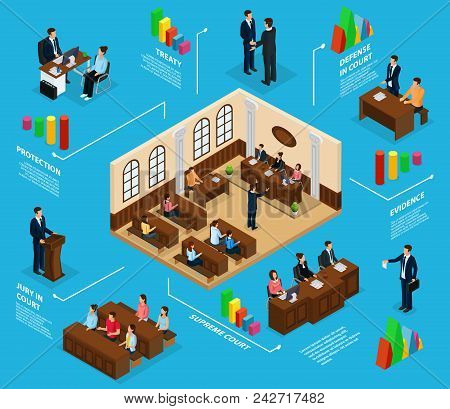 Isometric judicial system infographic concept with jury lawyer defending client supreme court courtroom isolated vector illustration poster