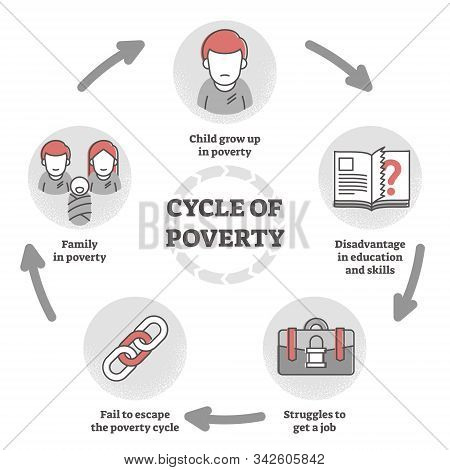 Cycle Of Poverty Trap Diagram In Outline Concept Vector Illustration. Unemployment, Lack Of Educatio