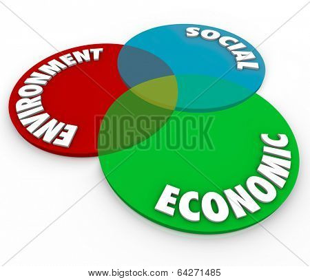 Environment, Social and Economic Words Venn Diagram Responsibility Factors