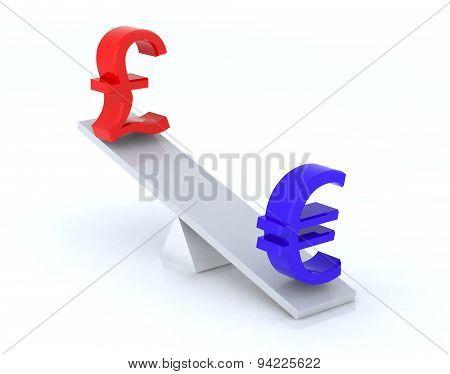 Euro Pound Swing