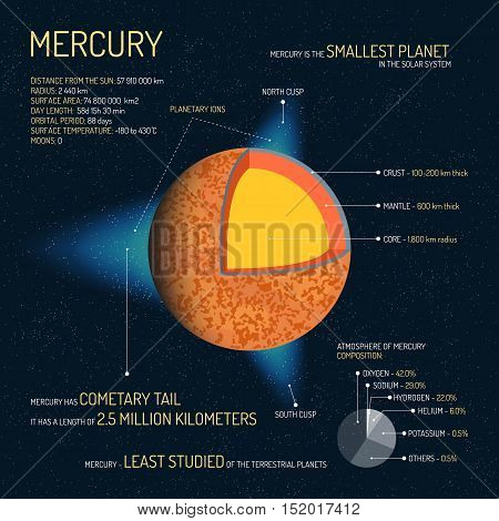 Mercury detailed structure with layers vector illustration. Outer space science concept banner. Mercury infographic elements and icons. Education poster for school.