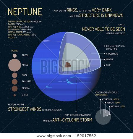Neptune detailed structure with layers vector illustration. Outer space science concept banner. Neptune infographic elements and icons. Education poster for school.