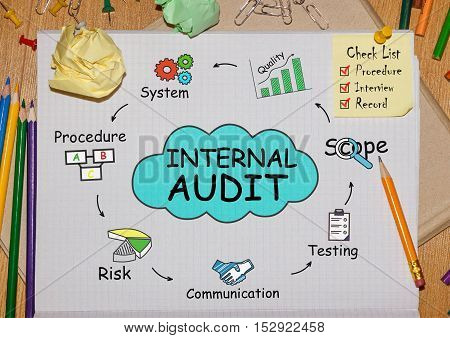 Notebook with Toolls and Notes about Internal Audit concept poster