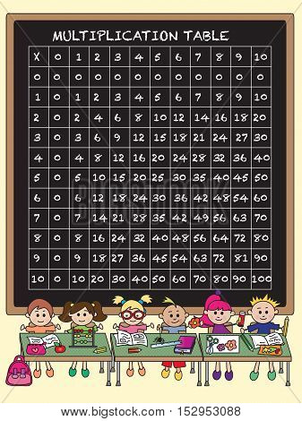 The multiplication table on a blackboard for school