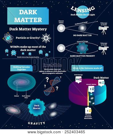 Dark Matter Vector Illustration. Educational Labeled Scheme With Mystery, Wimp, Particle And Gravity