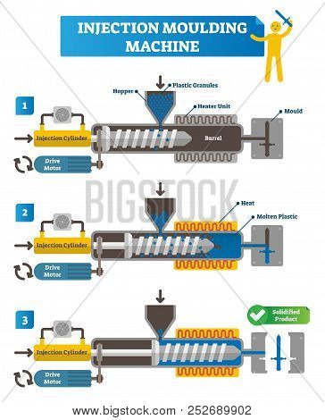 Injection Moulding Machine Vector Illustration. Full Cycle Scheme With Manufacturing Steps. Labeled