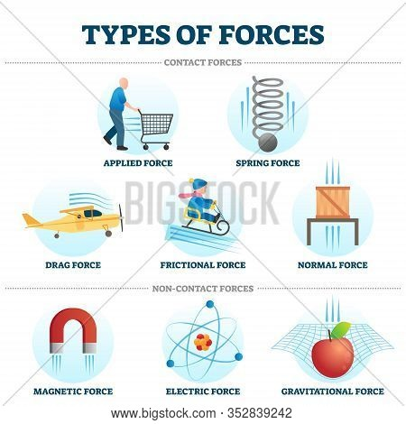 Types Of Forces Vector Illustration Collection. Example Drawings Of Contact And Non-contact Force Ty